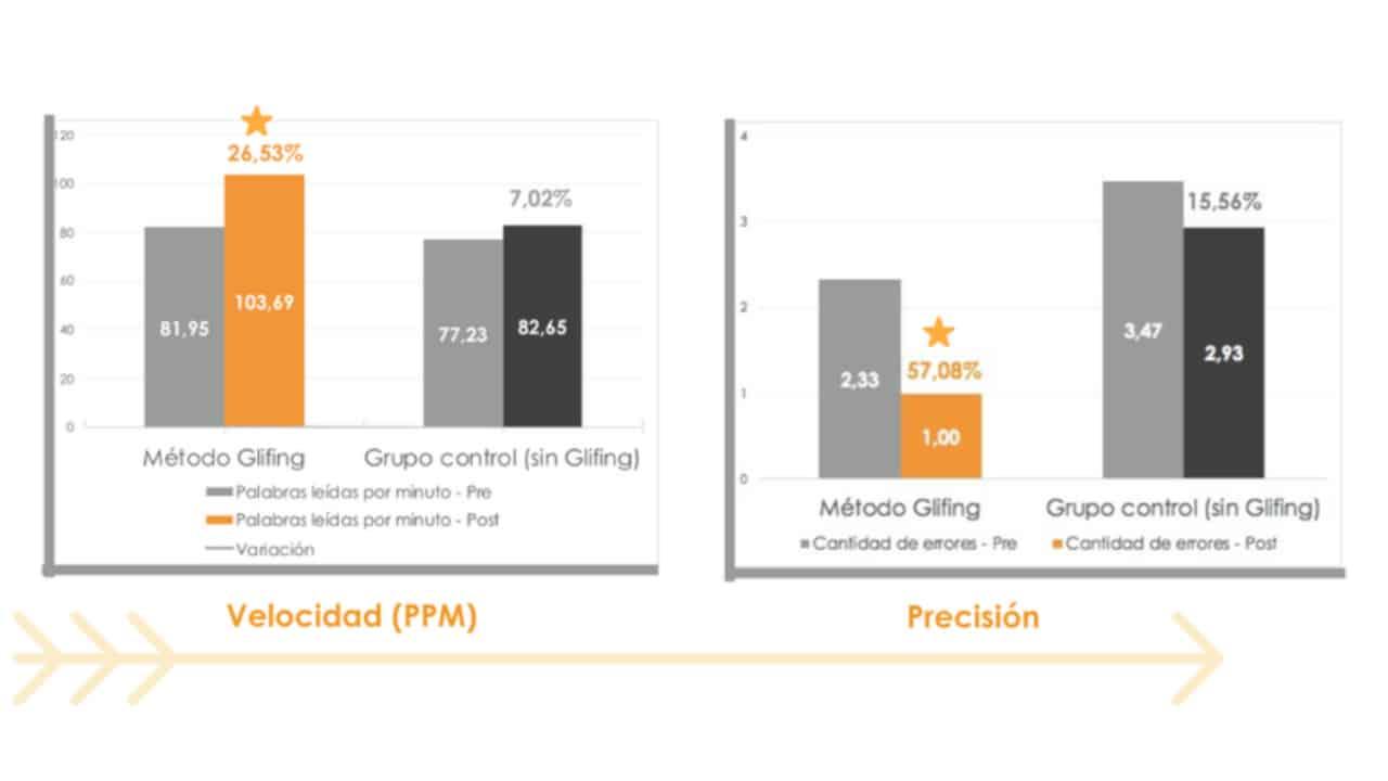 Análisis estadístico del método Glifing