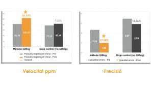Anàlisi estadística del mètode Glifing